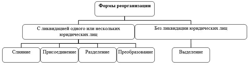 Формы реорганизации